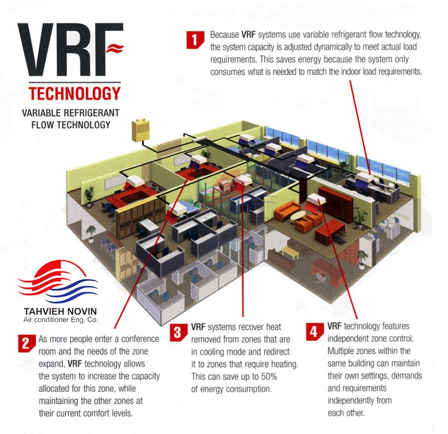 سیستم VRF